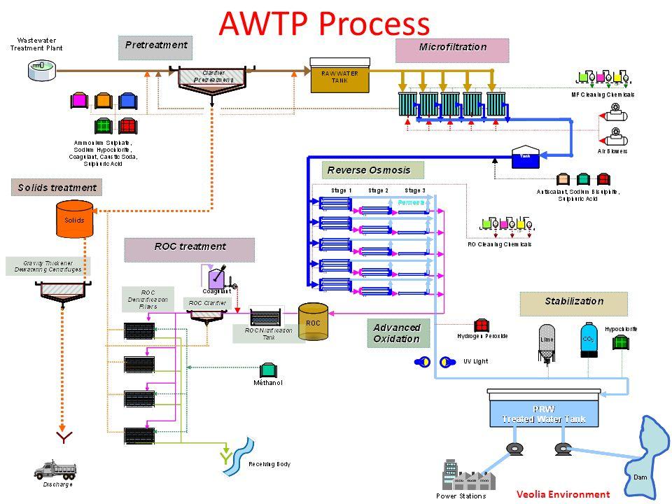 AWTP Process Veolia Environment