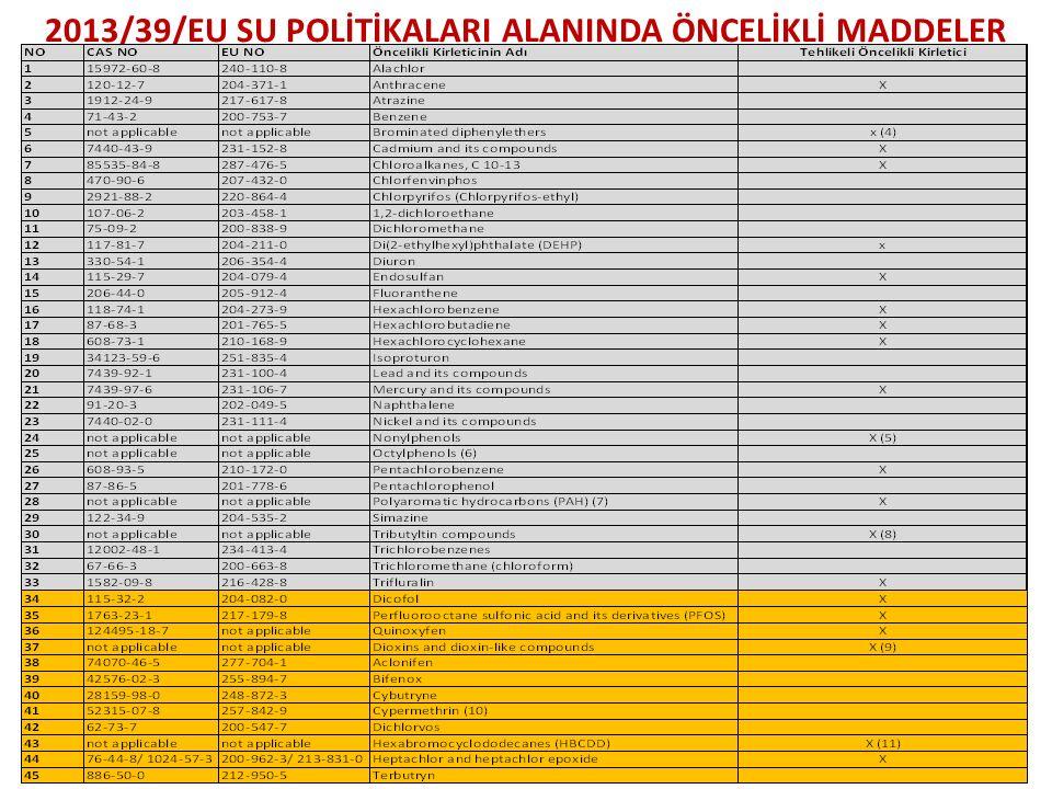 2013/39/EU SU POLİTİKALARI ALANINDA ÖNCELİKLİ MADDELER