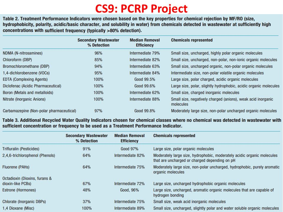 CS9: PCRP Project Linge et al., 2010