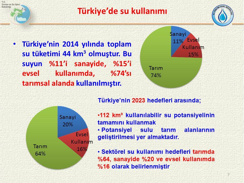 Türkiye'de su kullanımı Türkiye'nin 2014 yılında toplam su tüketimi 44 km 3 olmuştur. Bu suyun %11'i sanayide, %15'i evsel kullanımda, %74'sı tarımsal