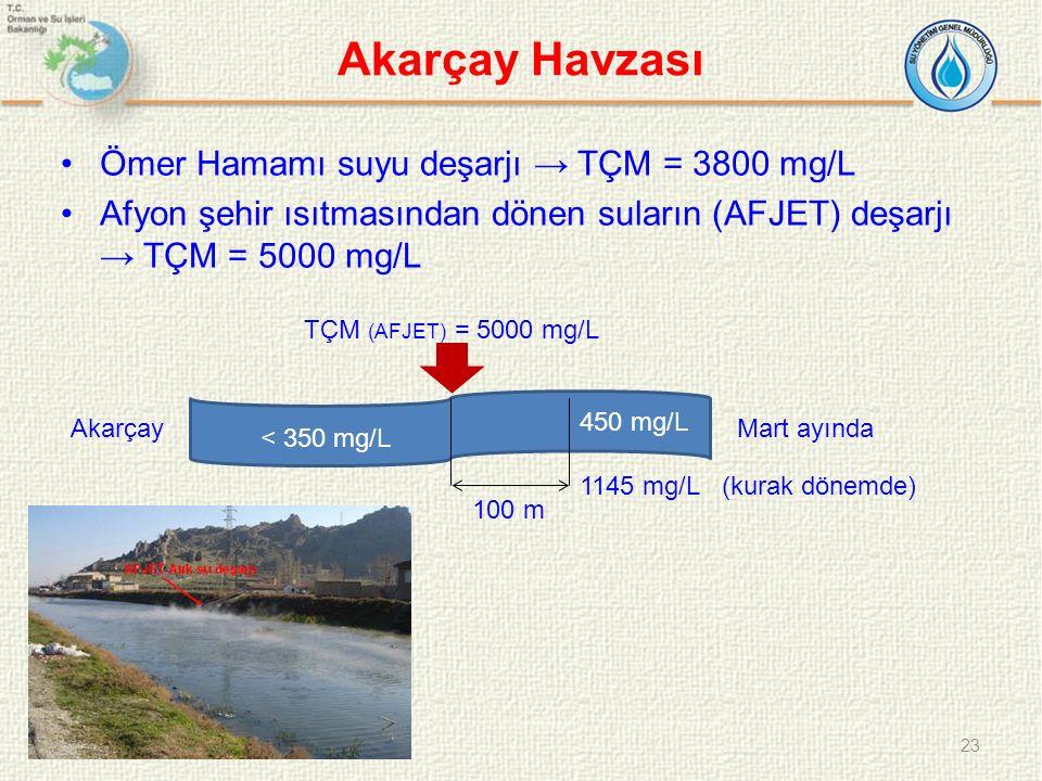 Akarçay Havzası Ömer Hamamı suyu deşarjı → TÇM = 3800 mg/L Afyon şehir ısıtmasından dönen suların (AFJET) deşarjı → TÇM = 5000 mg/L 23 TÇM (AFJET) = 5