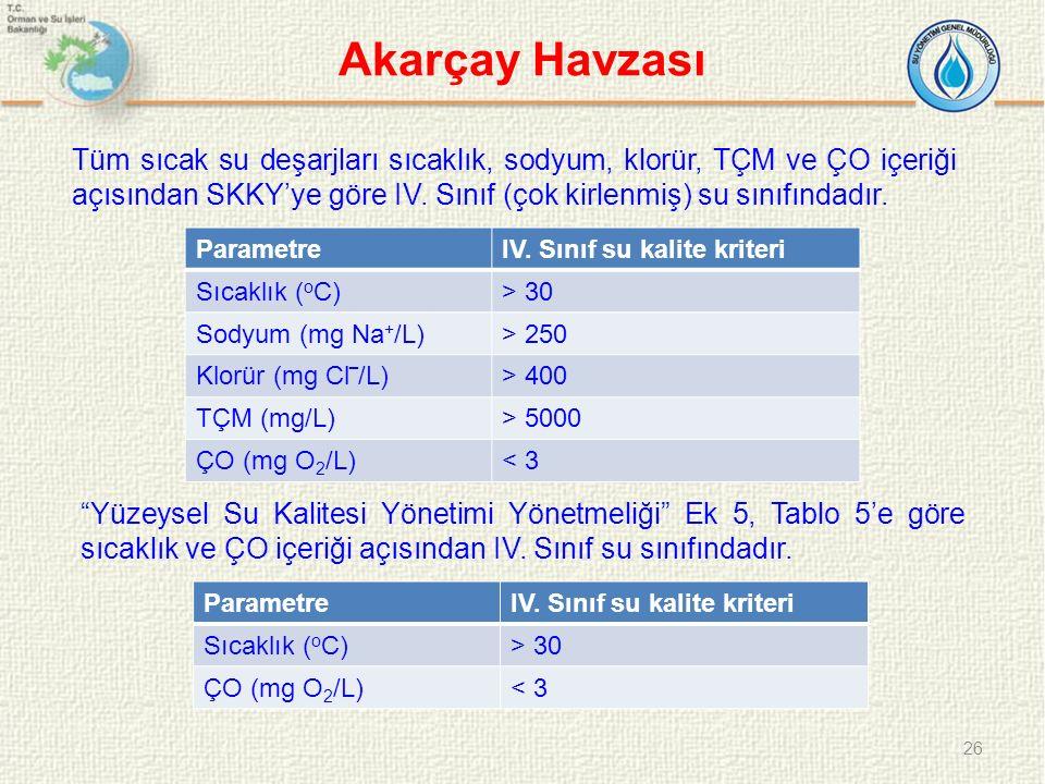 Akarçay Havzası ParametreIV. Sınıf su kalite kriteri Sıcaklık ( o C)> 30 Sodyum (mg Na + /L)> 250 Klorür (mg Cl‾/L)> 400 TÇM (mg/L)> 5000 ÇO (mg O 2 /