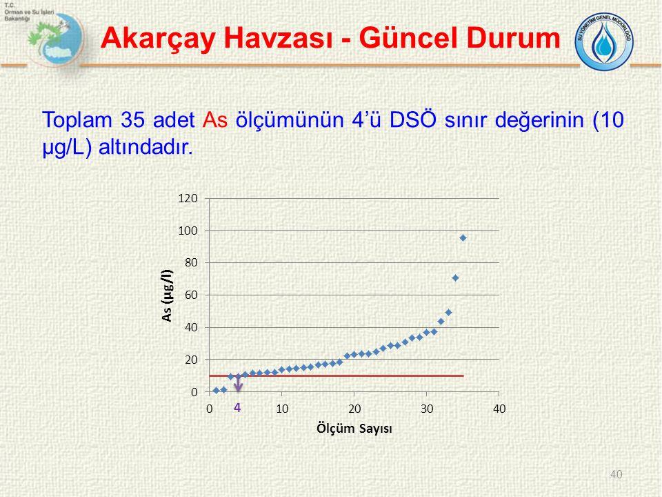 Akarçay Havzası - Güncel Durum Toplam 35 adet As ölçümünün 4'ü DSÖ sınır değerinin (10 µg/L) altındadır. 40