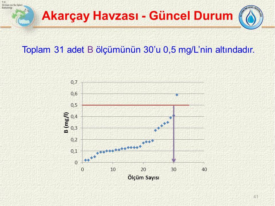 Akarçay Havzası - Güncel Durum Toplam 31 adet B ölçümünün 30'u 0,5 mg/L'nin altındadır. 41