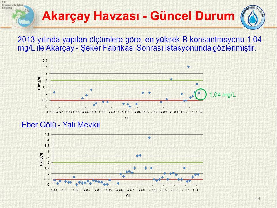 Akarçay Havzası - Güncel Durum 2013 yılında yapılan ölçümlere göre, en yüksek B konsantrasyonu 1,04 mg/L ile Akarçay - Şeker Fabrikası Sonrası istasyonunda gözlenmiştir.