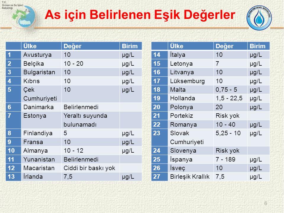 ÜlkeDeğerBirim 1Avusturya10µg/L 2Belçika10 - 20µg/L 3Bulgaristan10µg/L 4Kıbrıs10µg/L 5 Çek Cumhuriyeti 10µg/L 6DanimarkaBelirlenmedi 7Estonya Yeraltı