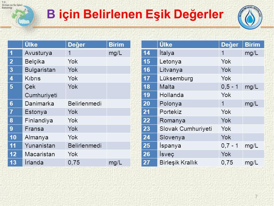 ÜlkeDeğerBirim 1AvusturyaYok 2Belçika2,5 - 7mg/L 3BulgaristanYok 4KıbrısYok 5 Çek Cumhuriyeti Yok 6DanimarkaBelirlenmedi 7EstonyaYok 8FinlandiyaYok 9FransaYok 10AlmanyaYok 11YunanistanBelirlenmedi 12MacaristanYok 13İrlandaYok 8 F için Belirlenen Eşik Değerler ÜlkeDeğerBirim 14İtalya1,5mg/L 15LetonyaYok 16LitvanyaYok 17LüksemburgYok 18Malta1,5 - 2,75mg/L 19HollandaYok 20Polonya1,5mg/L 21PortekizYok 22RomanyaYok 23Slovak Cumhuriyeti0,75 - 1mg/L 24SlovenyaYok 25İspanyaYok 26İsveçYok 27Birleşik Krallık1,13mg/L