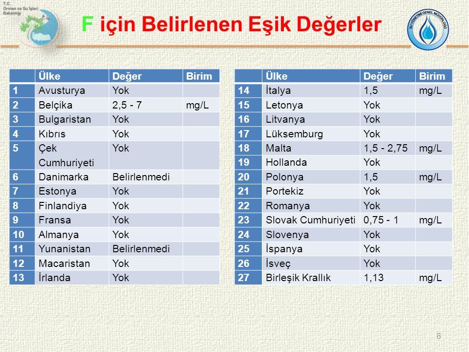 Büyük Menderes Havzası Büyük Menderes Havzası Koruma Eylem Planı (2010) Termal kirlilik, tuzluluk, B kirliliği Jeotermal elektrik santralleri: Denizli- Sarayköy, Aydın- Köşk (Dora-1 ve Dora-2) ve Aydın-Germencik Reenjeksiyon yapılmaktadır.