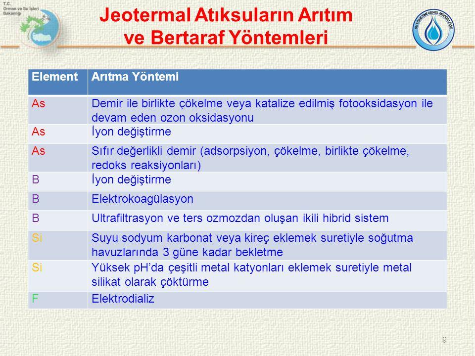 Jeotermal Atıksuların Arıtım ve Bertaraf Yöntemleri ElementArıtma Yöntemi AsDemir ile birlikte çökelme veya katalize edilmiş fotooksidasyon ile devam eden ozon oksidasyonu Asİyon değiştirme AsSıfır değerlikli demir (adsorpsiyon, çökelme, birlikte çökelme, redoks reaksiyonları) Bİyon değiştirme BElektrokoagülasyon BUltrafiltrasyon ve ters ozmozdan oluşan ikili hibrid sistem SiSuyu sodyum karbonat veya kireç eklemek suretiyle soğutma havuzlarında 3 güne kadar bekletme SiYüksek pH'da çeşitli metal katyonları eklemek suretiyle metal silikat olarak çöktürme FElektrodializ 9