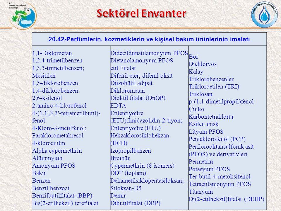 20.42-Parfümlerin, kozmetiklerin ve kişisel bakım ürünlerinin imalatı 1,1-Dikloroetan 1,2,4-trimetilbenzen 1,3,5-trimetilbenzen; Mesitilen 1,3-diklorobenzen 1,4-diklorobenzen 2,6-ksilenol 2-amino-4-klorofenol 4-(1,1 ,3,3 -tetrametilbutil)- fenol 4-Kloro-3-metilfenol; Paraklorometakresol 4-kloroanilin Alpha cypermethrin Alüminyum Amonyum PFOS Bakır Benzen Benzil benzoat Benzilbutilfitalat (BBP) Bis(2-etilhekzil) terefitalat Didecildimatilamonyum PFOS Dietanolamonyum PFOS etil Fitalat Difenil eter; difenil oksit Diizobütil adipat Diklorometan Dioktil fitalat (DnOP) EDTA Etilentiyoüre (ETU);İmidazolidin-2-tiyon; Etilentiyoüre (ETU) Hekzaklorosiklohekzan (HCH) Izopropilbenzen Bromür Cypermethrin (8 isomers) DDT (toplam) Dekametilsiklopentasiloksan; Siloksan-D5 Demir Dibutilfitalat (DBP) Bor Dichlorvos Kalay Triklorobenzenler Trikloroetilen (TRI) Triklosan p-(1,1-dimetilpropil)fenol Çinko Karbontetraklorür Ksilen misk Lityum PFOS Pentaklorofenol (PCP) Perflorooktansülfonik asit (PFOS) ve derivativleri Permetrin Potasyum PFOS Ter-bütil-4-metoksifenol Tetraetilamonyum PFOS Titanyum Di(2-etilhekzil)fitalat (DEHP)