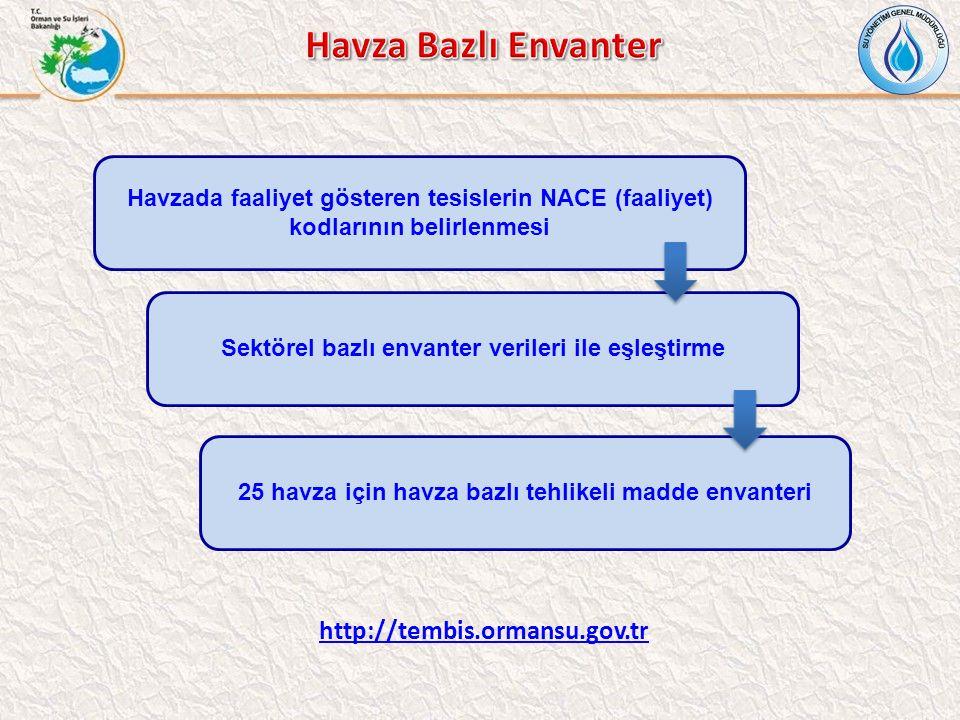 Havzada faaliyet gösteren tesislerin NACE (faaliyet) kodlarının belirlenmesi Sektörel bazlı envanter verileri ile eşleştirme 25 havza için havza bazlı tehlikeli madde envanteri http://tembis.ormansu.gov.tr