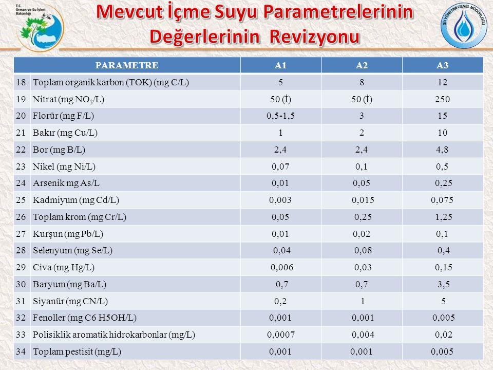 PARAMETREA1A2A3 18Toplam organik karbon (TOK) (mg C/L)5812 19Nitrat (mg NO 3 /L)50 (İ) 250 20Florür (mg F/L)0,5-1,5315 21Bakır (mg Cu/L)1210 22Bor (mg B/L)2,4 4,8 23Nikel (mg Ni/L)0,070,10,5 24Arsenik mg As/L0,010,05 0,25 25Kadmiyum (mg Cd/L)0,003 0,0150,075 26Toplam krom (mg Cr/L)0,05 0,25 1,25 27Kurşun (mg Pb/L)0,010,020,1 28Selenyum (mg Se/L) 0,04 0,08 0,4 29Civa (mg Hg/L) 0,006 0,03 0,15 30Baryum (mg Ba/L) 0,7 3,5 31Siyanür (mg CN/L)0,2 1 5 32Fenoller (mg C6 H5OH/L)0,001 0,005 33Polisiklik aromatik hidrokarbonlar (mg/L)0,0007 0,004 0,02 34Toplam pestisit (mg/L)0,001 0,005