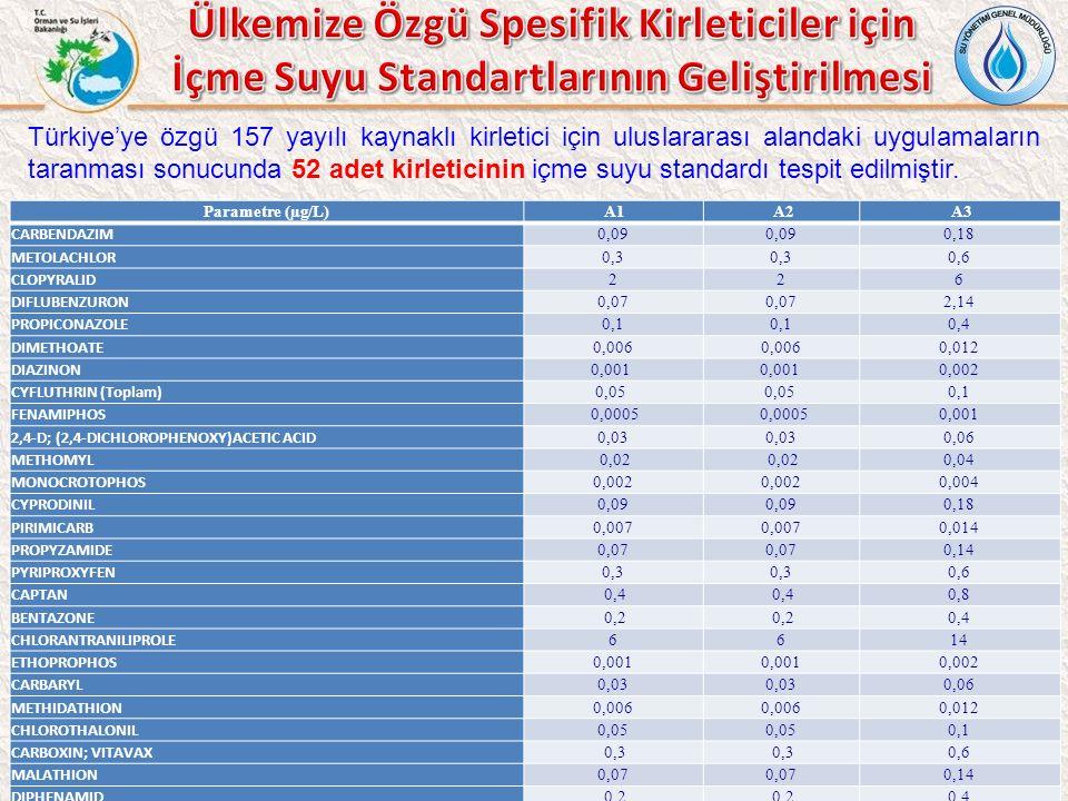 Türkiye'ye özgü 157 yayılı kaynaklı kirletici için uluslararası alandaki uygulamaların taranması sonucunda 52 adet kirleticinin içme suyu standardı tespit edilmiştir.