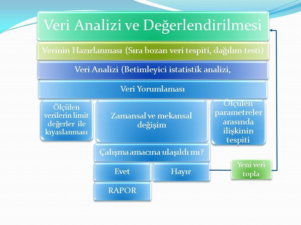 Veri Analizi ve Değerlendirilmesi Verinin Hazırlanması (Sıra bozan veri tespiti, dağılım testi)Veri Analizi (Betimleyici istatistik analizi, Veri Yoru