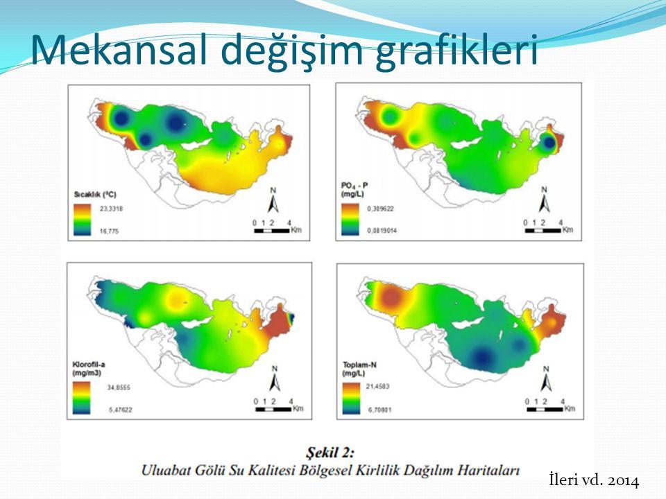 Mekansal değişim grafikleri İleri vd. 2014