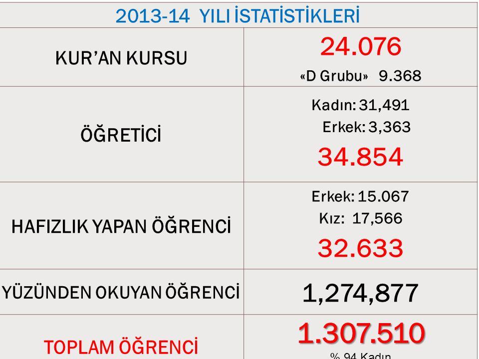 2013-14 YILI İSTATİSTİKLERİ KUR'AN KURSU 24.076 «D Grubu» 9.368 ÖĞRETİCİ Kadın: 31,491 Erkek: 3,363 34.854 HAFIZLIK YAPAN ÖĞRENCİ Erkek: 15.067 Kız: 17,566 32.633 YÜZÜNDEN OKUYAN ÖĞRENCİ 1,274,877 TOPLAM ÖĞRENCİ1.307.510 % 94 Kadın % 88 18 yaş üstü