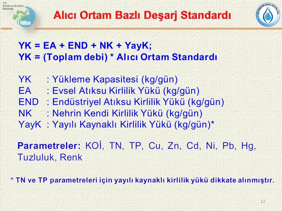 YK = EA + END + NK + YayK; YK = (Toplam debi) * Alıcı Ortam Standardı YK: Yükleme Kapasitesi (kg/gün) EA: Evsel Atıksu Kirlilik Yükü (kg/gün) END: Endüstriyel Atıksu Kirlilik Yükü (kg/gün) NK: Nehrin Kendi Kirlilik Yükü (kg/gün) YayK: Yayılı Kaynaklı Kirlilik Yükü (kg/gün)* 12