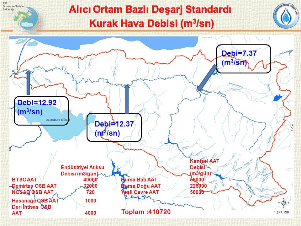 13 Debi=12.92 (m 3 /sn) Debi=12.37 (m 3 /sn) Debi=7.37 (m 3 /sn) Endüstriyel Atıksu Debisi (m3/gün) Kentsel AAT Debisi (m3/gün) BTSO AAT40000Bursa Bat