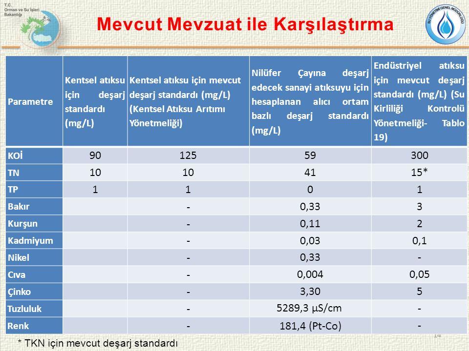14 Mevcut Mevzuat ile Karşılaştırma Parametre Kentsel atıksu için deşarj standardı (mg/L) Kentsel atıksu için mevcut deşarj standardı (mg/L) (Kentsel Atıksu Arıtımı Yönetmeliği) Nilüfer Çayına deşarj edecek sanayi atıksuyu için hesaplanan alıcı ortam bazlı deşarj standardı (mg/L) Endüstriyel atıksu için mevcut deşarj standardı (mg/L) (Su Kirliliği Kontrolü Yönetmeliği- Tablo 19) KOİ 9012559300 TN 10 4115* TP 1101 Bakır - 0,333 Kurşun - 0,112 Kadmiyum -0,030,1 Nikel - 0,33- Cıva - 0,0040,05 Çinko - 3,305 Tuzluluk - 5289,3 µS/cm - Renk -181,4 (Pt-Co) - * TKN için mevcut deşarj standardı