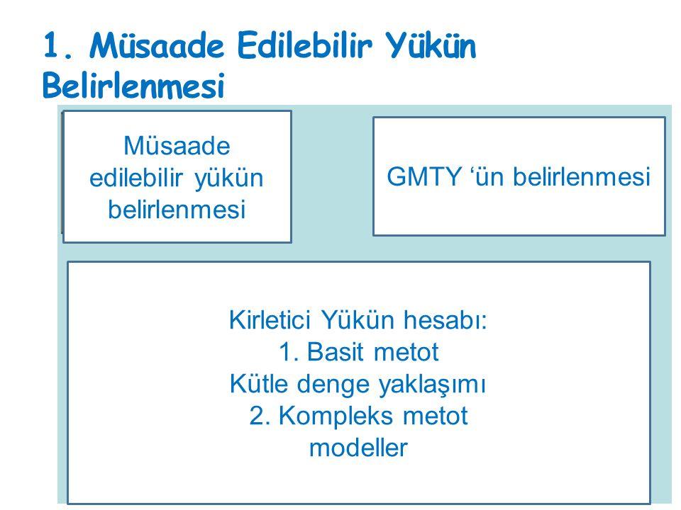 1. Müsaade Edilebilir Yükün Belirlenmesi Müsaade edilebilir yükün belirlenmesi GMTY 'ün belirlenmesi Kirletici Yükün hesabı: 1. Basit metot Kütle deng