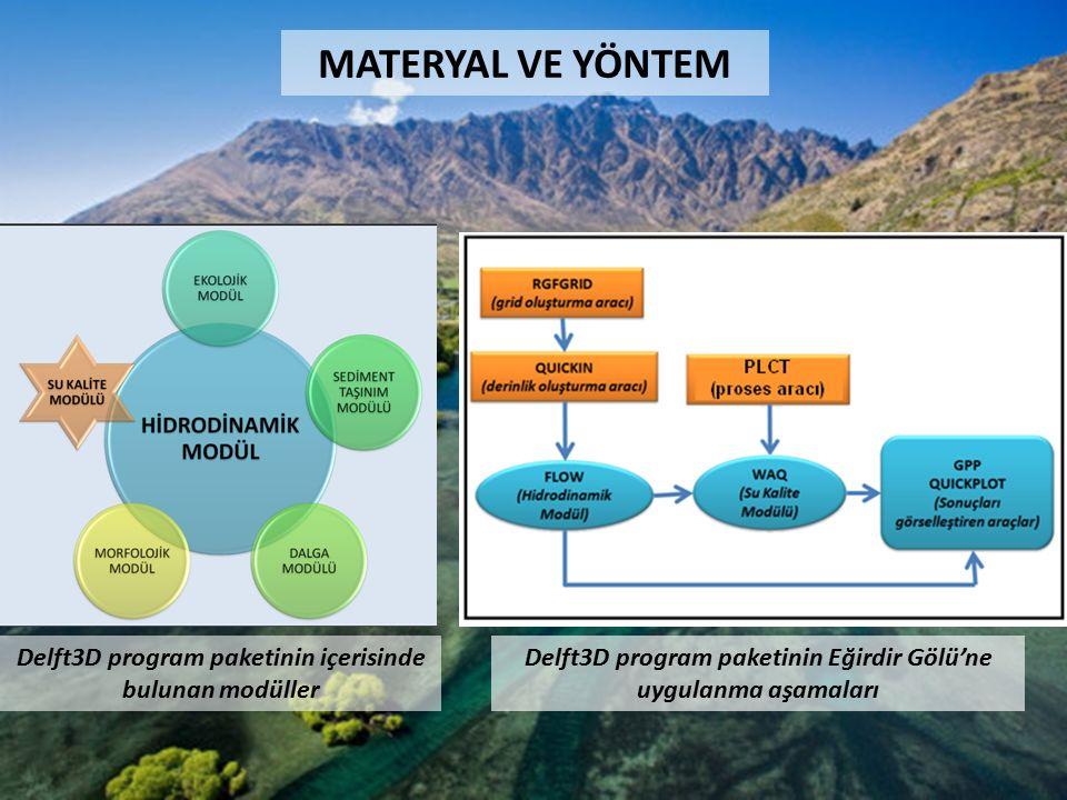 Delft3D program paketinin içerisinde bulunan modüller Delft3D program paketinin Eğirdir Gölü'ne uygulanma aşamaları
