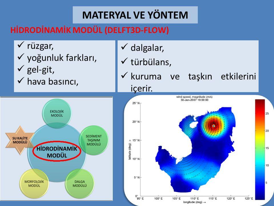 rüzgar, yoğunluk farkları, gel-git, hava basıncı, HİDRODİNAMİK MODÜL (DELFT3D-FLOW) dalgalar, türbülans, kuruma ve taşkın etkilerini içerir.