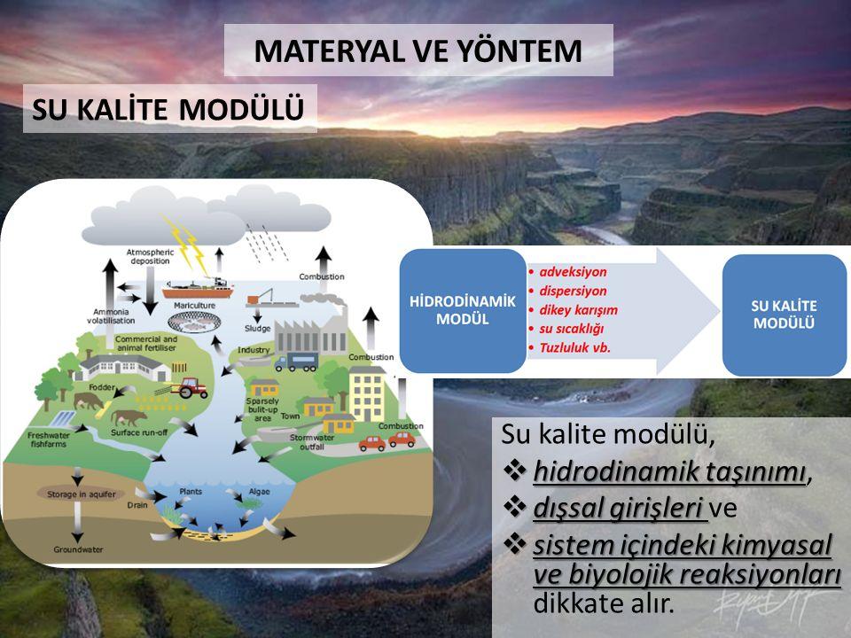 Su kalite modülü,  hidrodinamik taşınımı  hidrodinamik taşınımı,  dışsal girişleri  dışsal girişleri ve  sistem içindeki kimyasal ve biyolojik reaksiyonları  sistem içindeki kimyasal ve biyolojik reaksiyonları dikkate alır.