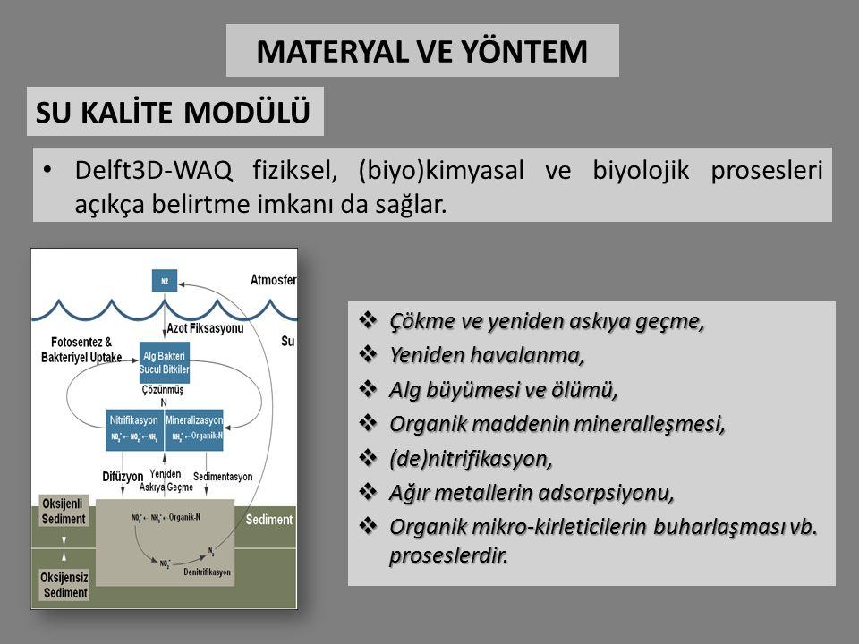 Delft3D-WAQ fiziksel, (biyo)kimyasal ve biyolojik prosesleri açıkça belirtme imkanı da sağlar.