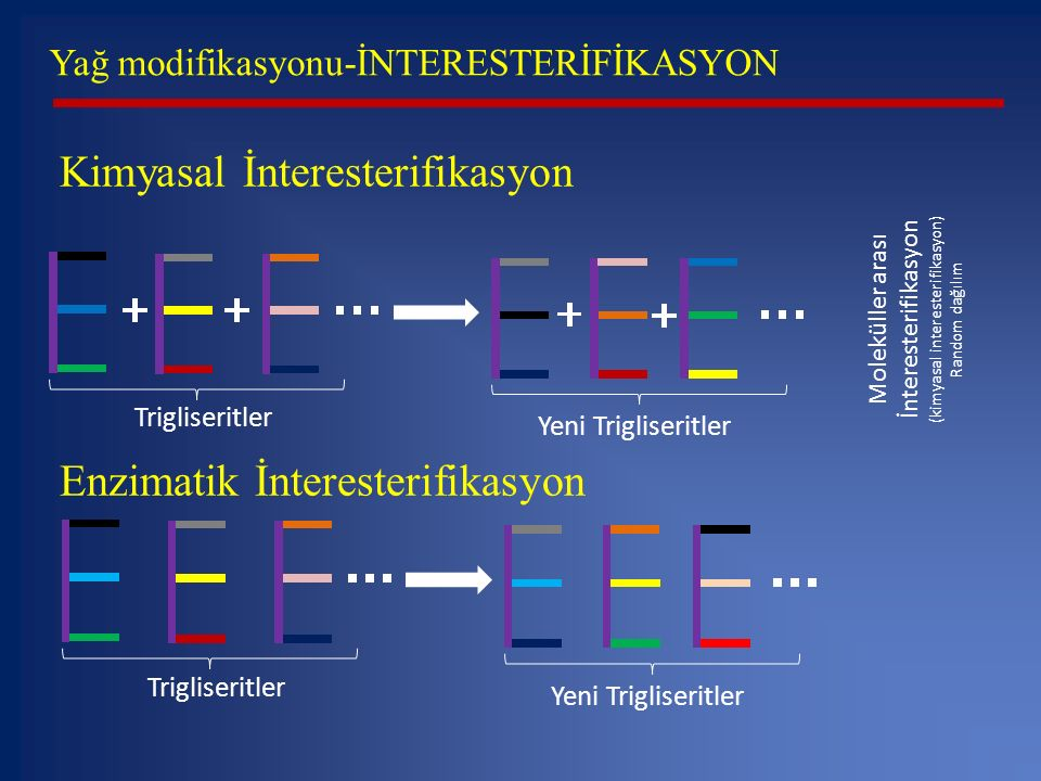 Yağ modifikasyonu-İNTERESTERİFİKASYON Trigliseritler Yeni Trigliseritler Moleküller arası İnteresterifikasyon (kimyasal interesterifikasyon) Random da