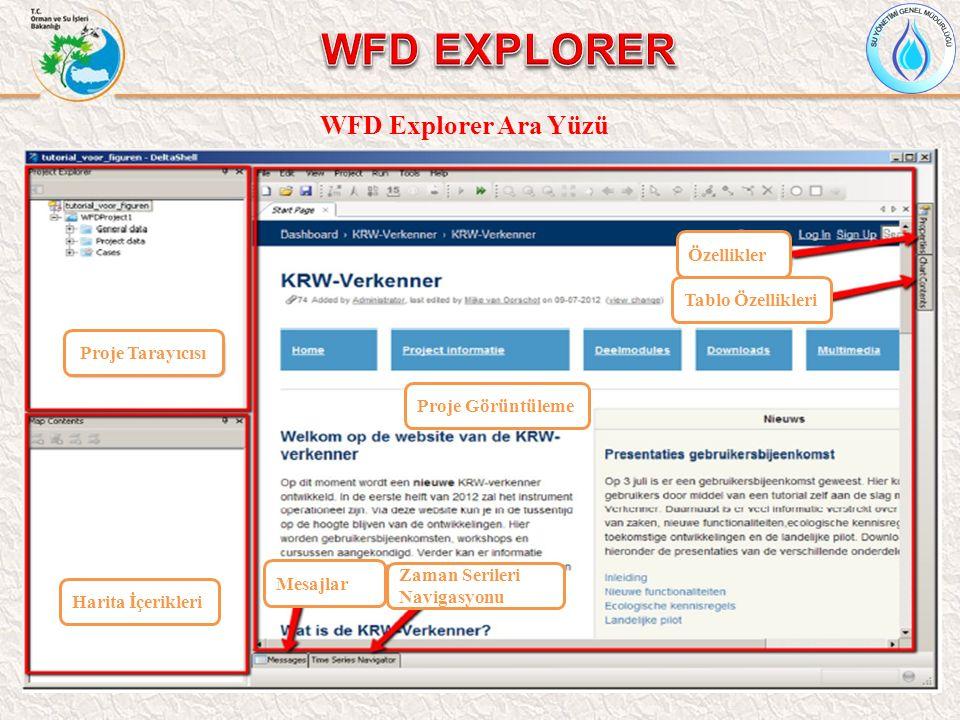 WFD Explorer Ara Yüzü Proje Tarayıcısı Harita İçerikleri Proje Görüntüleme Mesajlar Zaman Serileri Navigasyonu Özellikler Tablo Özellikleri