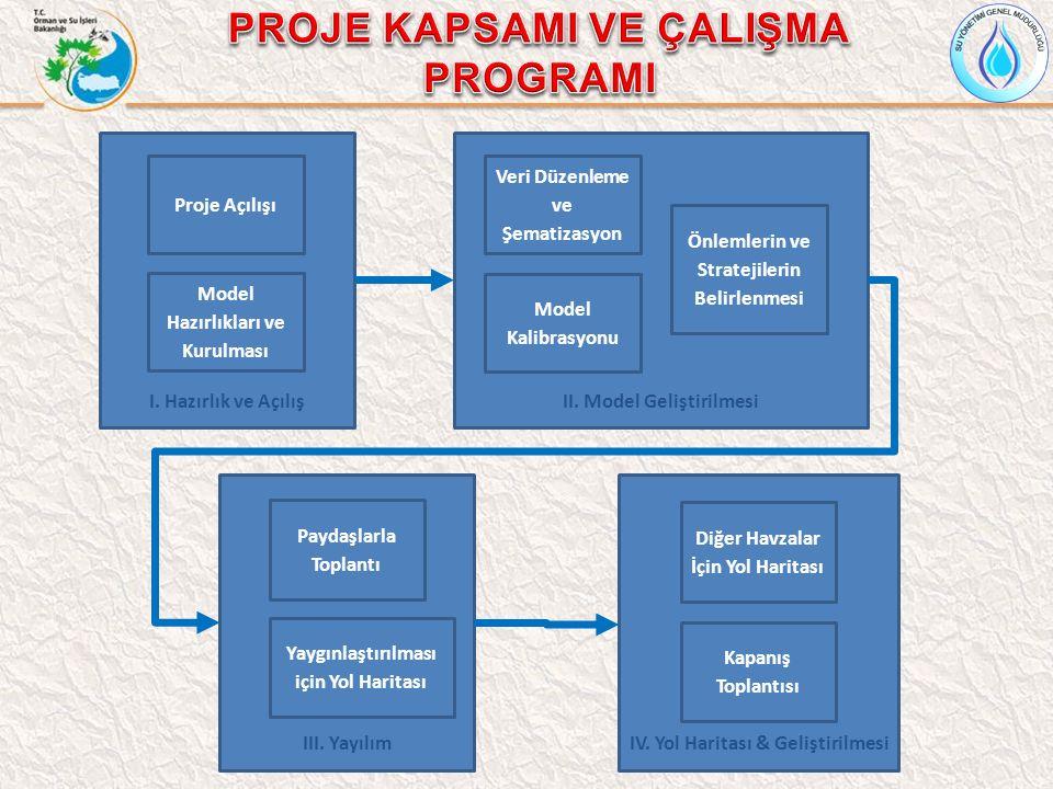 I. Hazırlık ve Açılış Proje Açılışı Model Hazırlıkları ve Kurulması II. Model Geliştirilmesi Önlemlerin ve Stratejilerin Belirlenmesi Model Kalibrasyo