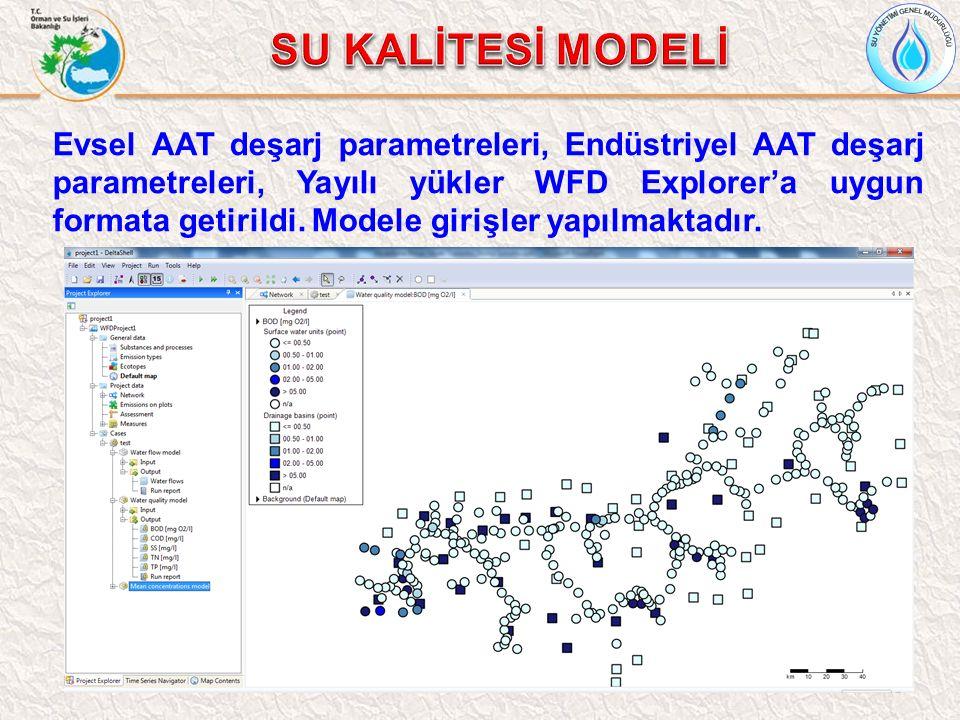 Evsel AAT deşarj parametreleri, Endüstriyel AAT deşarj parametreleri, Yayılı yükler WFD Explorer'a uygun formata getirildi. Modele girişler yapılmakta
