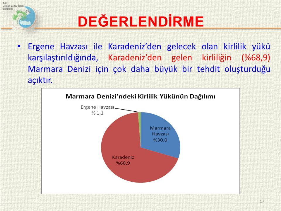 DEĞERLENDİRME Ergene Havzası ile Karadeniz'den gelecek olan kirlilik yükü karşılaştırıldığında, Karadeniz'den gelen kirliliğin (%68,9) Marmara Denizi için çok daha büyük bir tehdit oluşturduğu açıktır.