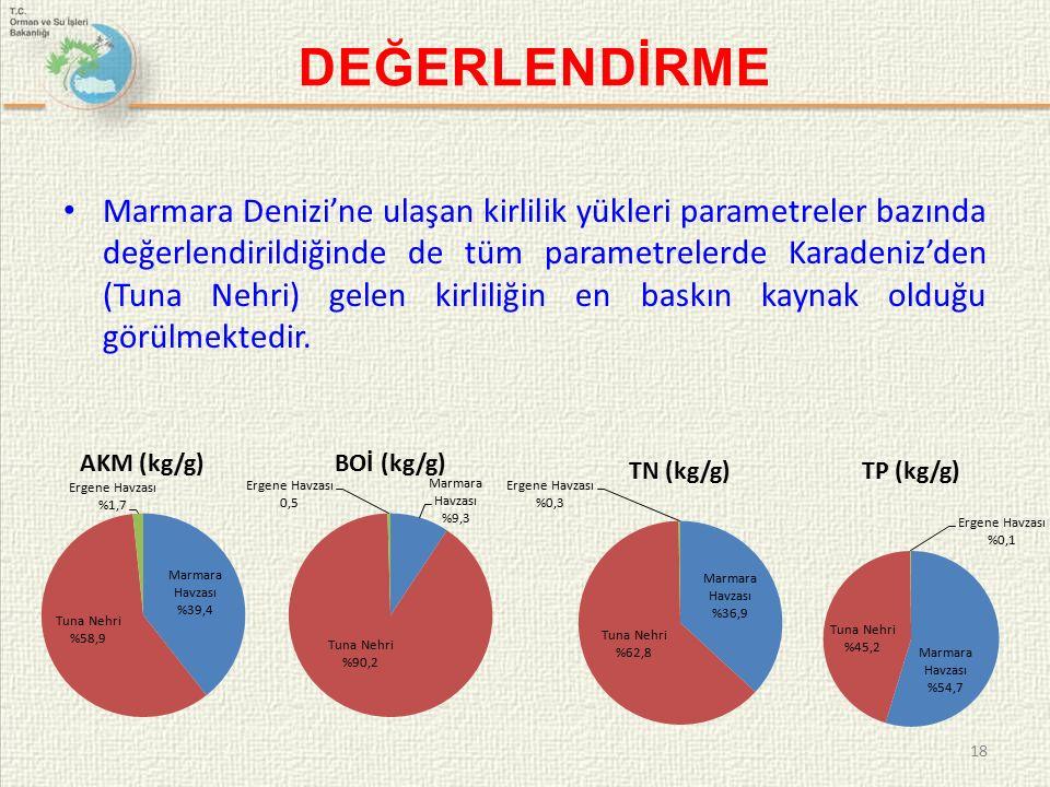 18 DEĞERLENDİRME Marmara Denizi'ne ulaşan kirlilik yükleri parametreler bazında değerlendirildiğinde de tüm parametrelerde Karadeniz'den (Tuna Nehri) gelen kirliliğin en baskın kaynak olduğu görülmektedir.