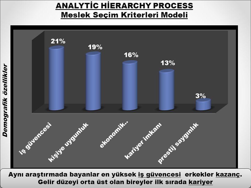 ANALYTİC HİERARCHY PROCESS Meslek Seçim Kriterleri Modeli Aynı araştırmada bayanlar en yüksek iş güvencesi erkekler kazanç.