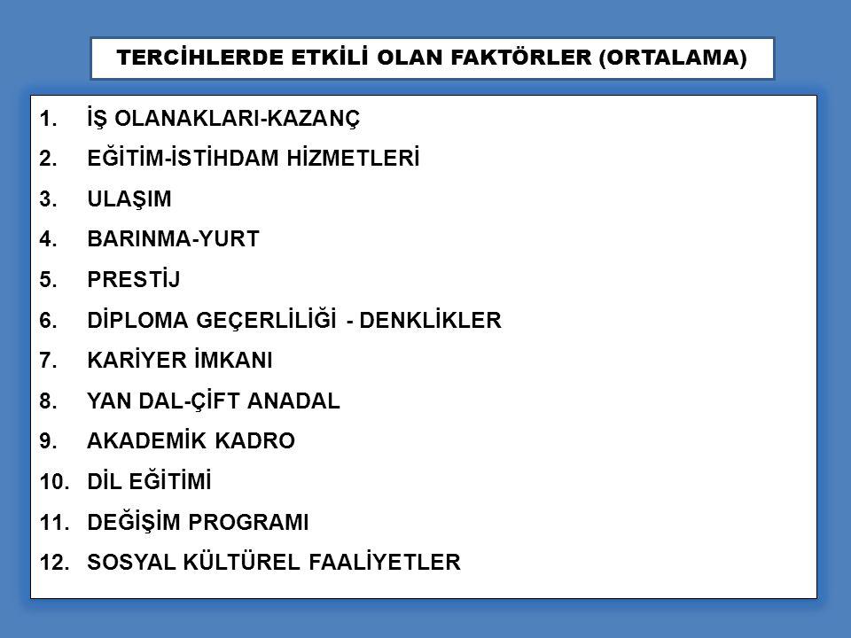 1. İŞ OLANAKLARI-KAZANÇ 2. EĞİTİM-İSTİHDAM HİZMETLERİ 3.