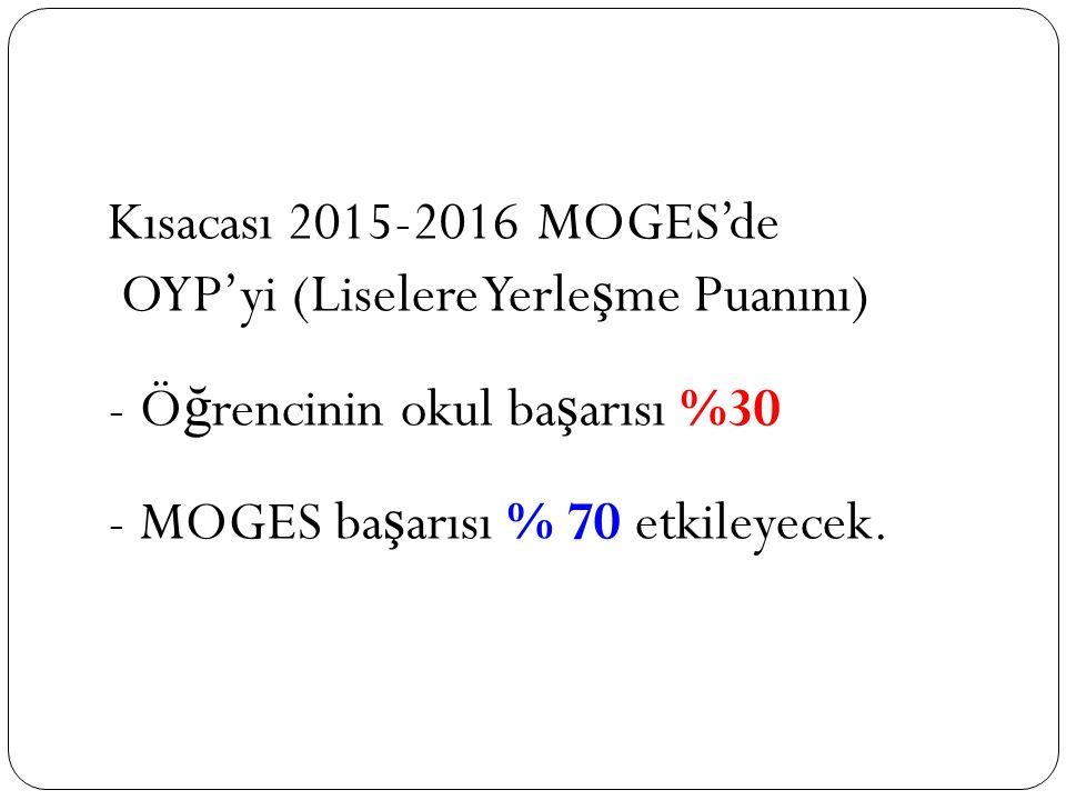 Kısacası 2015-2016 MOGES'de OYP'yi (Liselere Yerle ş me Puanını) - Ö ğ rencinin okul ba ş arısı %30 - MOGES ba ş arısı % 70 etkileyecek.