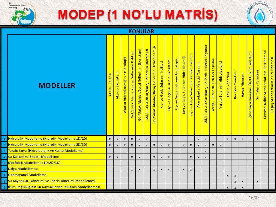 MODEP (1 NO'LU MATRİS) 16/33