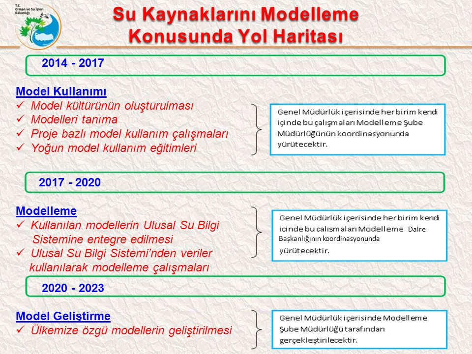 22/23 2014 - 2017 Model Kullanımı Model kültürünün oluşturulması Modelleri tanıma Proje bazlı model kullanım çalışmaları Yoğun model kullanım eğitimleri 2017 - 2020 Modelleme Kullanılan modellerin Ulusal Su Bilgi Sistemine entegre edilmesi Ulusal Su Bilgi Sistemi'nden veriler kullanılarak modelleme çalışmaları 2020 - 2023 Model Geliştirme Ülkemize özgü modellerin geliştirilmesi Su Kaynaklarını Modelleme Konusunda Yol Haritası Daire Başkanlığının koordinasyonunda