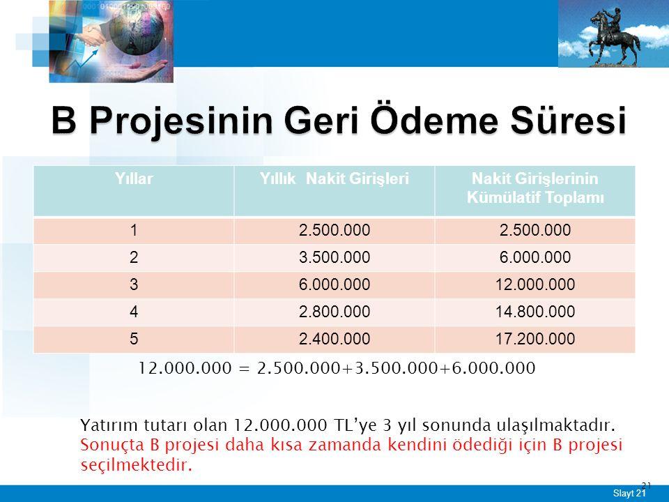 Slayt 21 YıllarYıllık Nakit GirişleriNakit Girişlerinin Kümülatif Toplamı 12.500.000 23.500.0006.000.000 3 12.000.000 42.800.00014.800.000 52.400.00017.200.000 21 12.000.000 = 2.500.000+3.500.000+6.000.000 Yatırım tutarı olan 12.000.000 TL'ye 3 yıl sonunda ulaşılmaktadır.