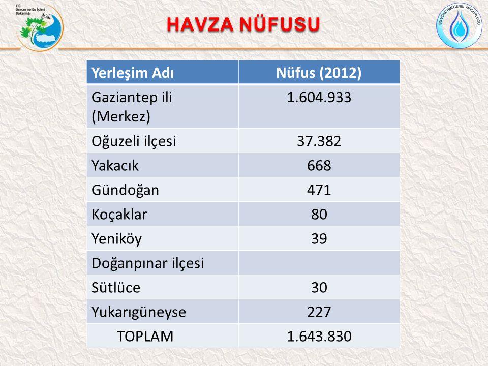 Yerleşim AdıNüfus (2012) Gaziantep ili (Merkez) 1.604.933 Oğuzeli ilçesi37.382 Yakacık668 Gündoğan471 Koçaklar80 Yeniköy39 Doğanpınar ilçesi Sütlüce30 Yukarıgüneyse227 TOPLAM1.643.830 HAVZA NÜFUSU