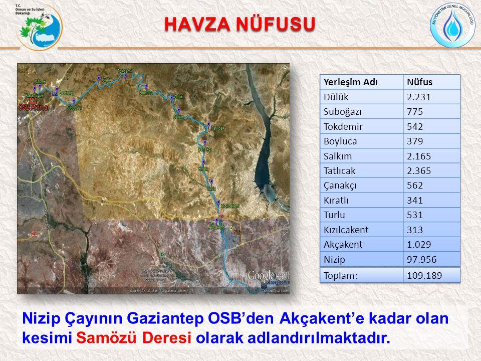 Nizip Çayının Gaziantep OSB'den Akçakent'e kadar olan kesimi Samözü Deresi olarak adlandırılmaktadır. HAVZA NÜFUSU