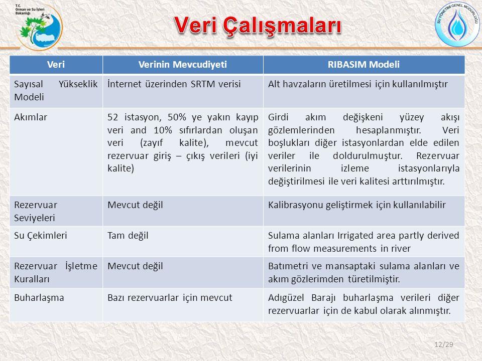 12/29 VeriVerinin MevcudiyetiRIBASIM Modeli Sayısal Yükseklik Modeli İnternet üzerinden SRTM verisiAlt havzaların üretilmesi için kullanılmıştır Akıml