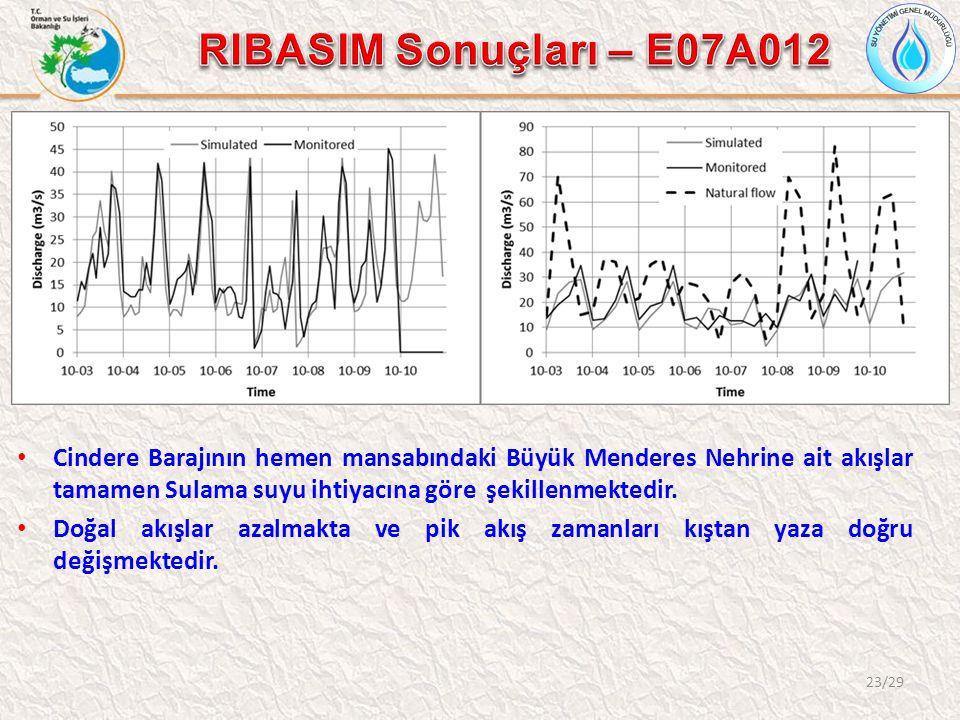 23/29 Cindere Barajının hemen mansabındaki Büyük Menderes Nehrine ait akışlar tamamen Sulama suyu ihtiyacına göre şekillenmektedir.