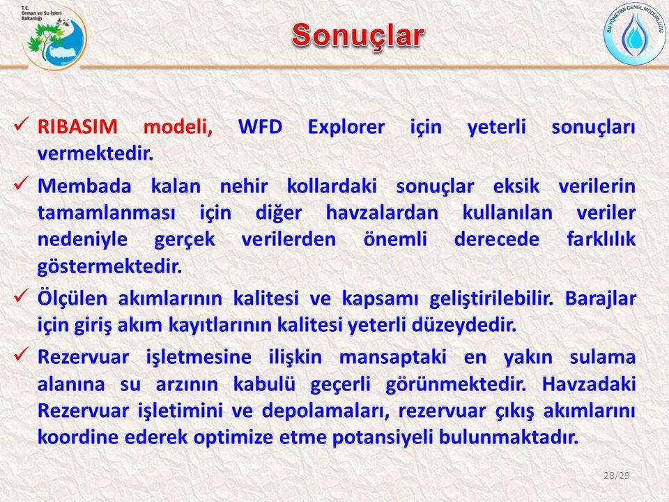 28/29 RIBASIM modeli, WFD Explorer için yeterli sonuçları vermektedir.