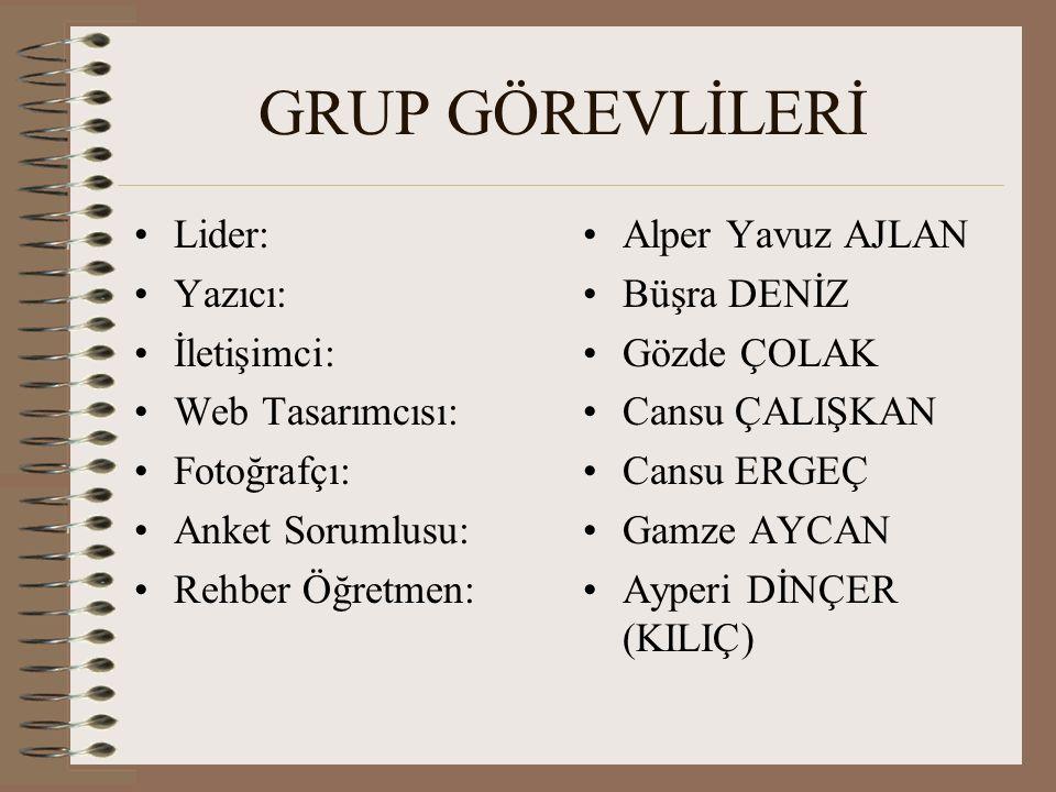 GRUP GÖREVLİLERİ Lider: Yazıcı: İletişimci: Web Tasarımcısı: Fotoğrafçı: Anket Sorumlusu: Rehber Öğretmen: Alper Yavuz AJLAN Büşra DENİZ Gözde ÇOLAK C