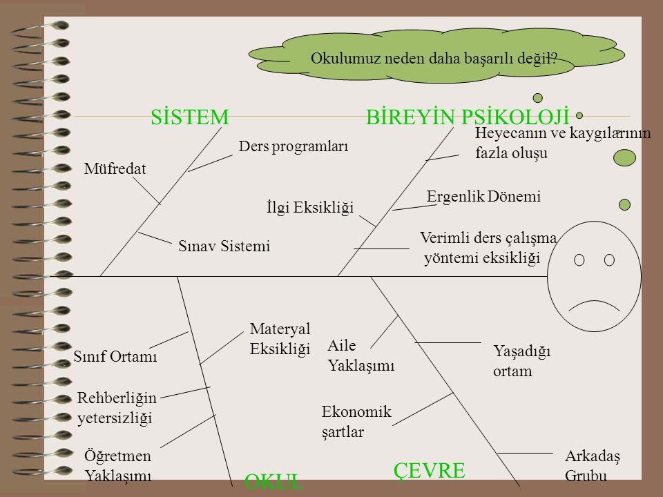Matris Yöntemiyle Kök Sorun Seçme 1234 Büşra6372 Gözde7164 Cansu Ç6375 Cansu E7463 Gamze6174 Alper7265 TOPLAM39143923 1)Çevre 2)Okul 3) Sistem 4)Öğrenci Kök sorun olarak çevre ve sistem olarak belirlendi.