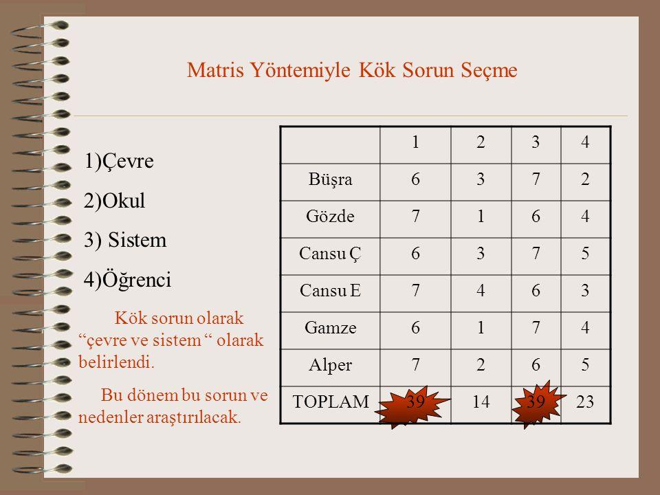 Matris Yöntemiyle Kök Sorun Seçme 1234 Büşra6372 Gözde7164 Cansu Ç6375 Cansu E7463 Gamze6174 Alper7265 TOPLAM39143923 1)Çevre 2)Okul 3) Sistem 4)Öğren