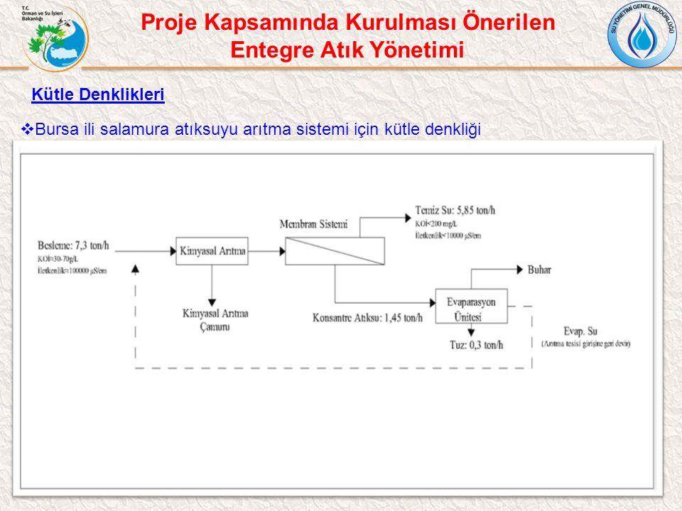 Kütle Denklikleri  Bursa ili salamura atıksuyu arıtma sistemi için kütle denkliği Proje Kapsamında Kurulması Önerilen Entegre Atık Yönetimi
