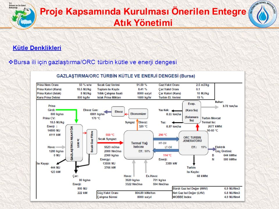 Kütle Denklikleri  Bursa ili için gazlaştırma/ORC türbin kütle ve enerji dengesi Proje Kapsamında Kurulması Önerilen Entegre Atık Yönetimi